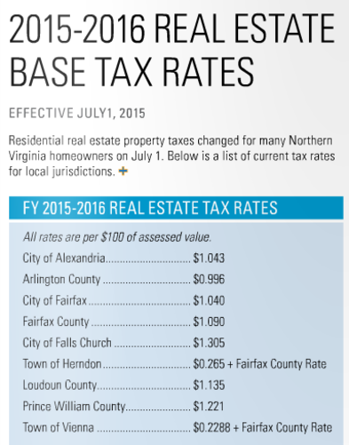 real estate tax rates, real estate tax, 2015 tax rates, city of alexandria, arlington county, city of fairfax, fairfax county, city of falls church, town of herndon, loudoun county, prince william county, town of vienna, fairfax county tax rate